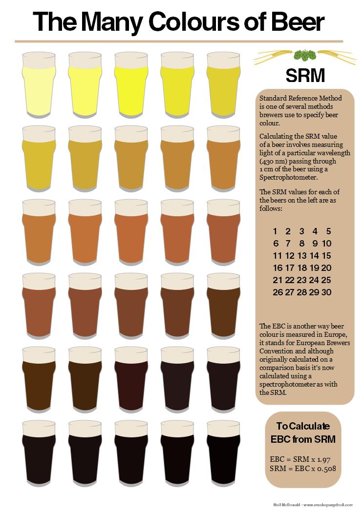 65a7b74b246b6 Espuma – A espuma é formada por componentes do lúpulo, proteínas e açúcares  e dá à bebida um aroma especial. Ela ajuda manter a temperatura do líquido  no ...