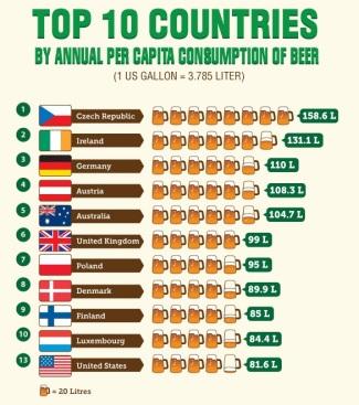países-que-mais-consomem-cerveja-no-mundo